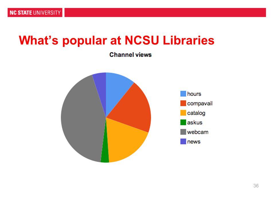 Whats popular at NCSU Libraries 36