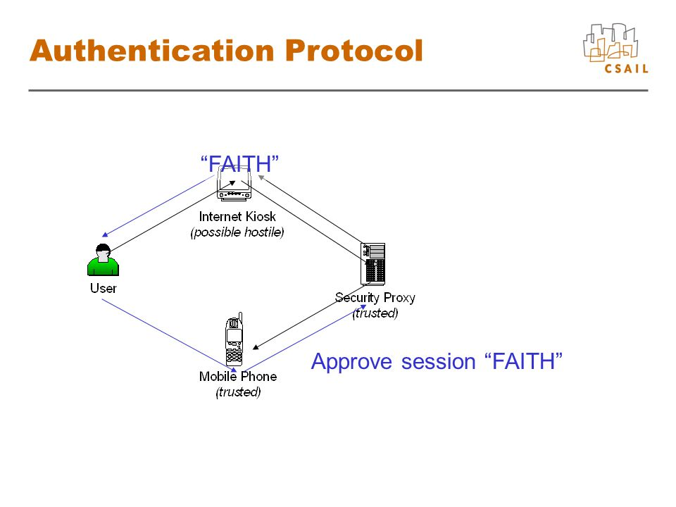 Authentication Protocol Approve session FAITH FAITH