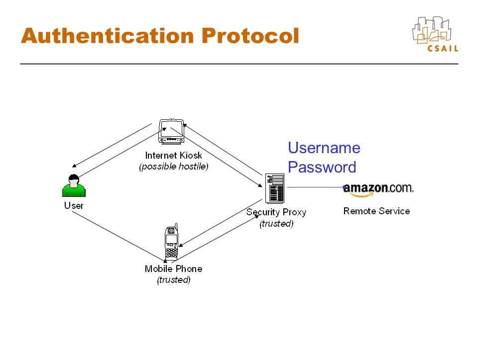 Authentication Protocol Username Password