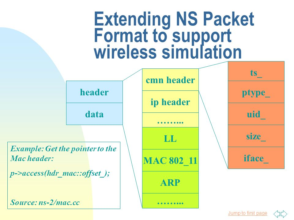 Jump to first page Extending NS Packet Format to support wireless simulation header data ip header ……...
