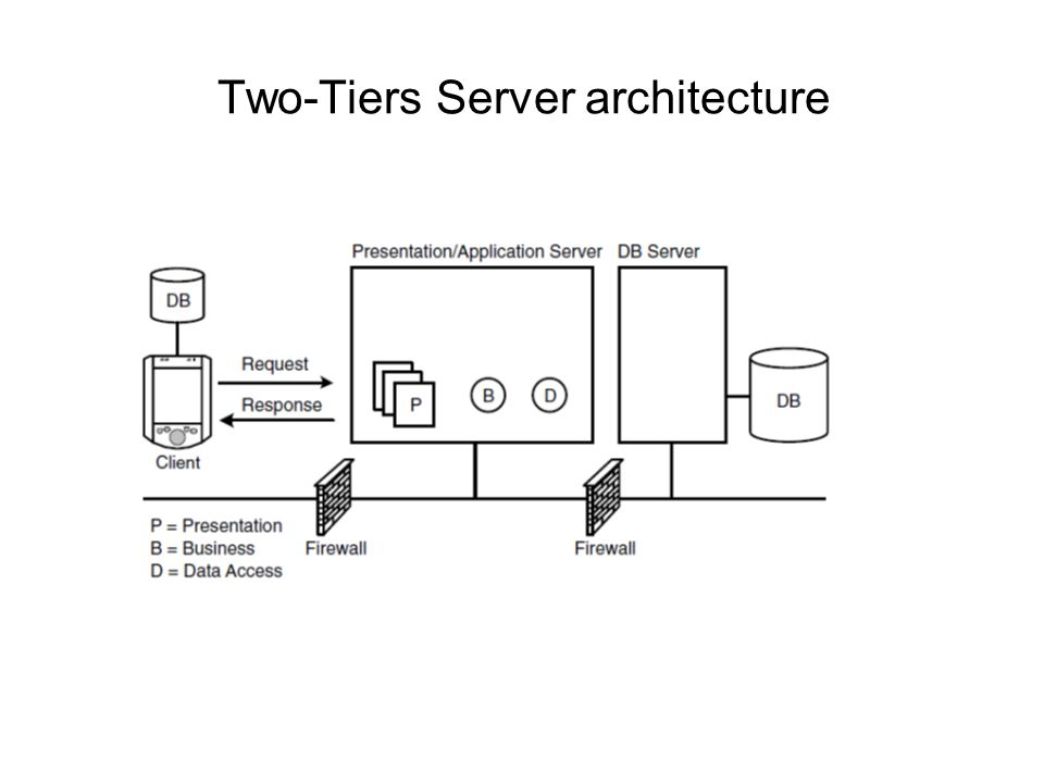 Two-Tiers Server architecture
