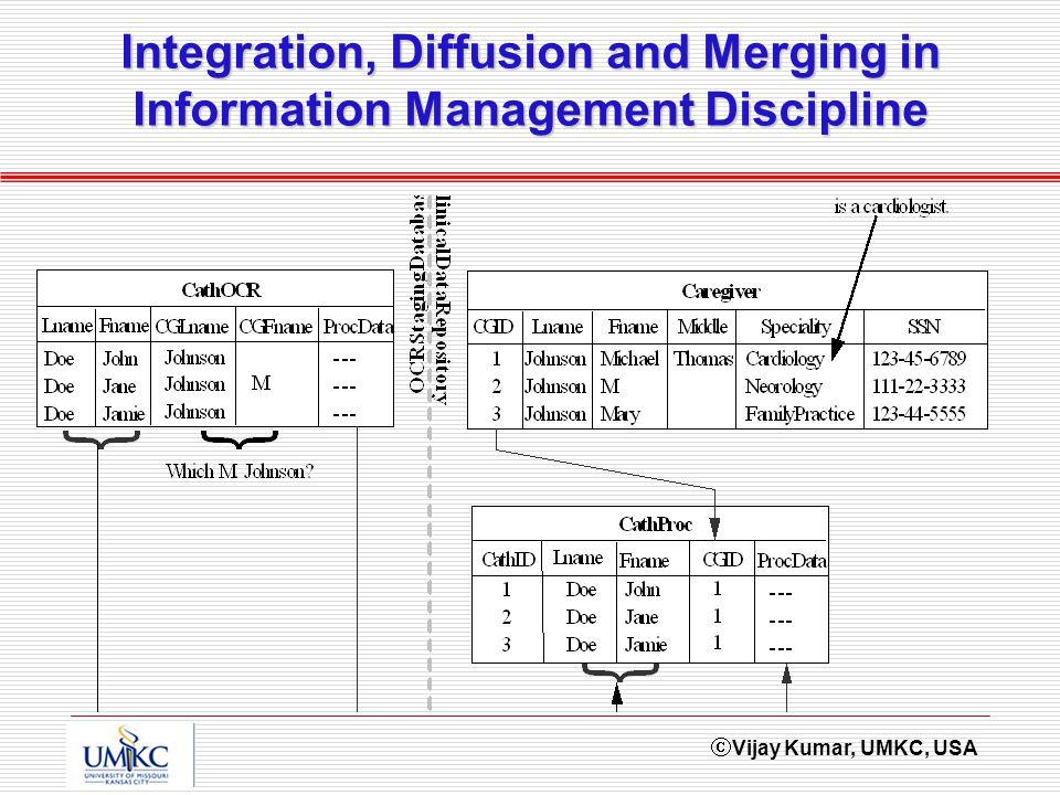 Vijay Kumar, UMKC, USA Integration, Diffusion and Merging in Information Management Discipline