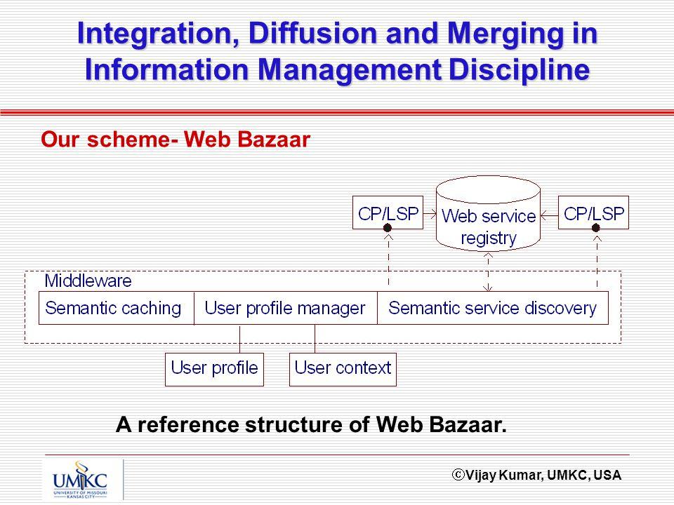 Vijay Kumar, UMKC, USA Integration, Diffusion and Merging in Information Management Discipline Our scheme- Web Bazaar A reference structure of Web Bazaar.