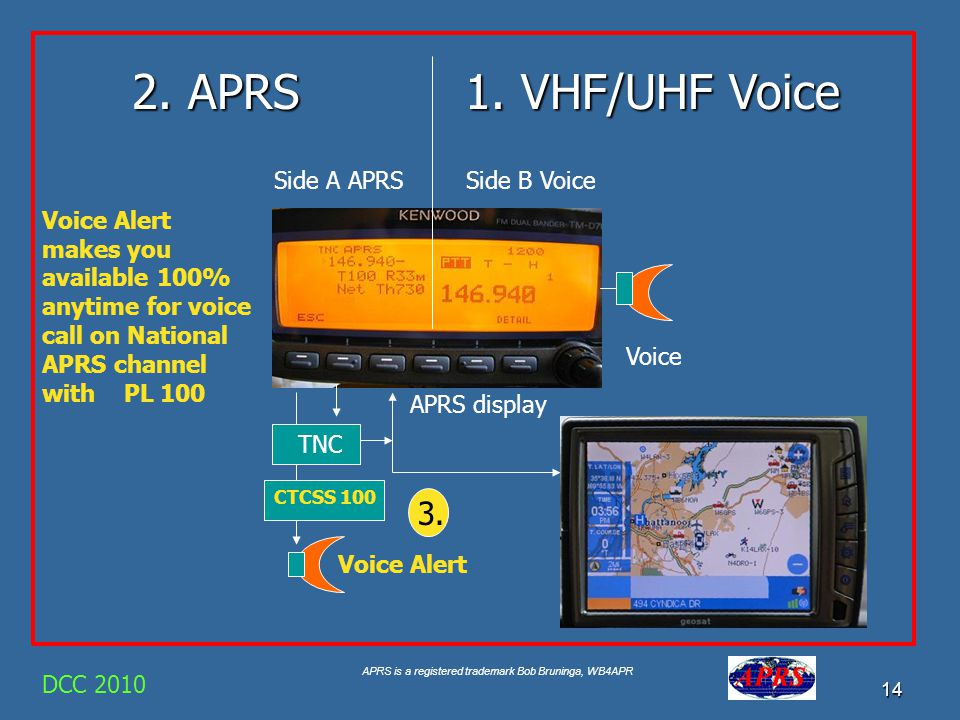 APRS is a registered trademark Bob Bruninga, WB4APR 14 DCC 2010 TNC APRS display Side B VoiceSide A APRS 2. APRS Voice Alert Voice CTCSS 100 1. VHF/UH