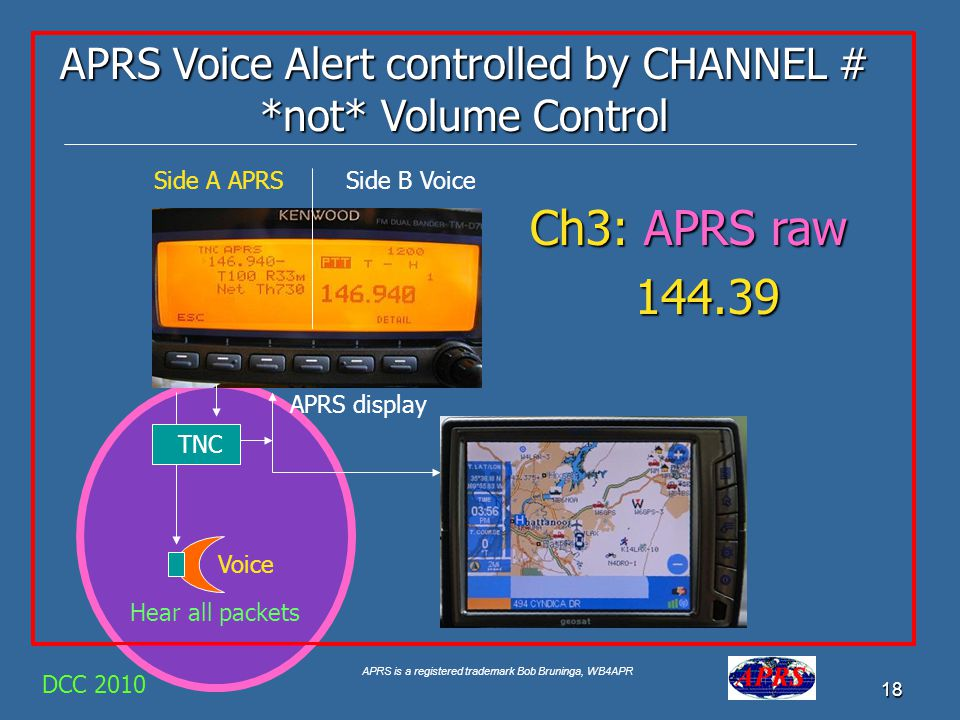 APRS is a registered trademark Bob Bruninga, WB4APR 18 DCC 2010 TNC APRS display Side B VoiceSide A APRS APRS Voice Alert controlled by CHANNEL # *not