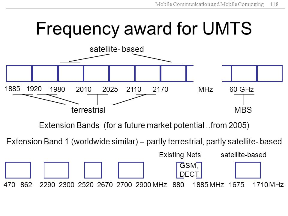 Mobile Communication and Mobile Computing118 Extension Band 1 (worldwide similar) – partly terrestrial, partly satellite- based Extension Bands (for a