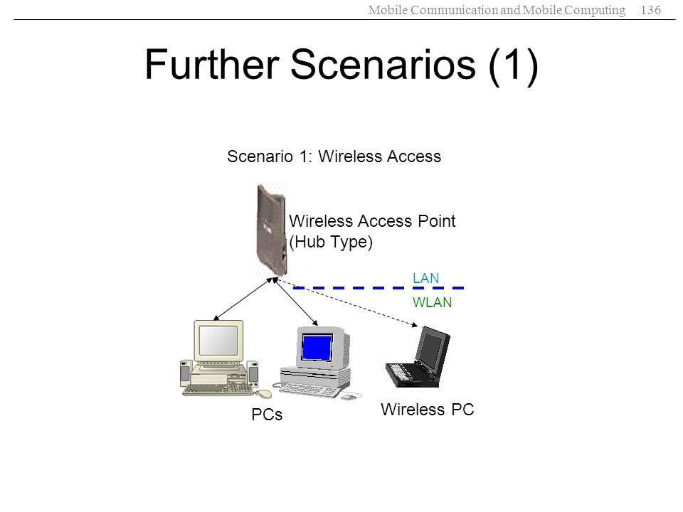 Mobile Communication and Mobile Computing136 Further Scenarios (1) Wireless Access Point (Hub Type) Wireless PC PCs Scenario 1: Wireless Access LAN WL