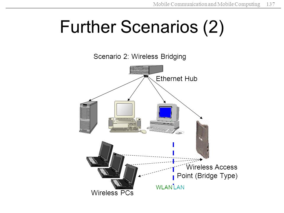 Mobile Communication and Mobile Computing137 Ethernet Hub Wireless Access Point (Bridge Type) Wireless PCs Scenario 2: Wireless Bridging Further Scena