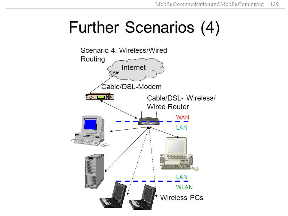 Mobile Communication and Mobile Computing139 Cable/DSL- Wireless/ Wired Router Wireless PCs Scenario 4: Wireless/Wired Routing Further Scenarios (4) C
