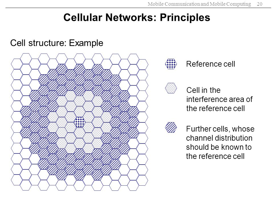 Mobile Communication and Mobile Computing20 Cell structure: Example Reference cell Cell in the interference area of the reference cell Further cells,