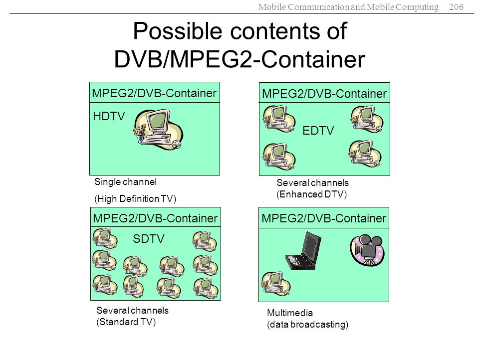 Mobile Communication and Mobile Computing206 MPEG2/DVB-Container HDTV EDTV SDTV Single channel (High Definition TV) Several channels (Enhanced DTV) Se