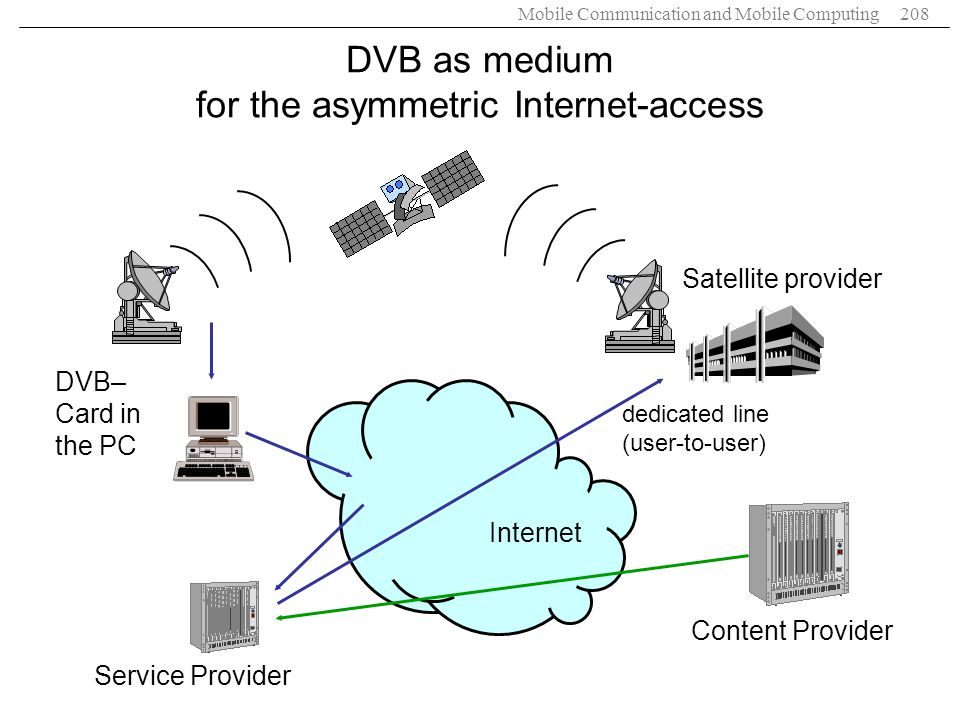 Mobile Communication and Mobile Computing208 Internet DVB– Card in the PC Satellite provider dedicated line (user-to-user) Service Provider Content Pr