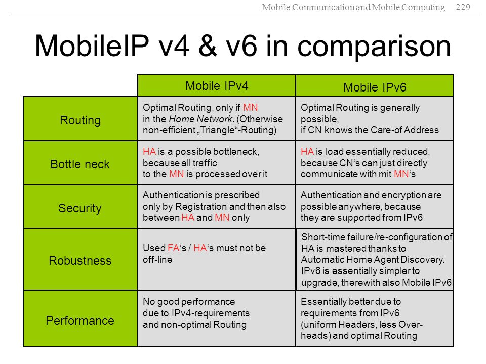 Mobile Communication and Mobile Computing229 MobileIP v4 & v6 in comparison Mobile IPv4 Mobile IPv6 Optimal Routing, only if MN in the Home Network. (