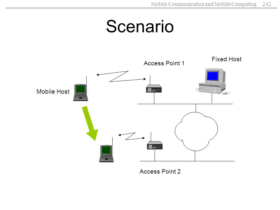 Mobile Communication and Mobile Computing242 Scenario Mobile Host Fixed Host Access Point 1 Access Point 2