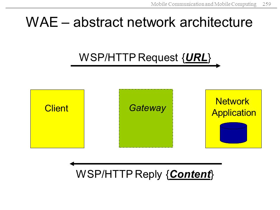 Mobile Communication and Mobile Computing259 WAE – abstract network architecture GatewayClient Network Application WSP/HTTP Request {URL} WSP/HTTP Rep