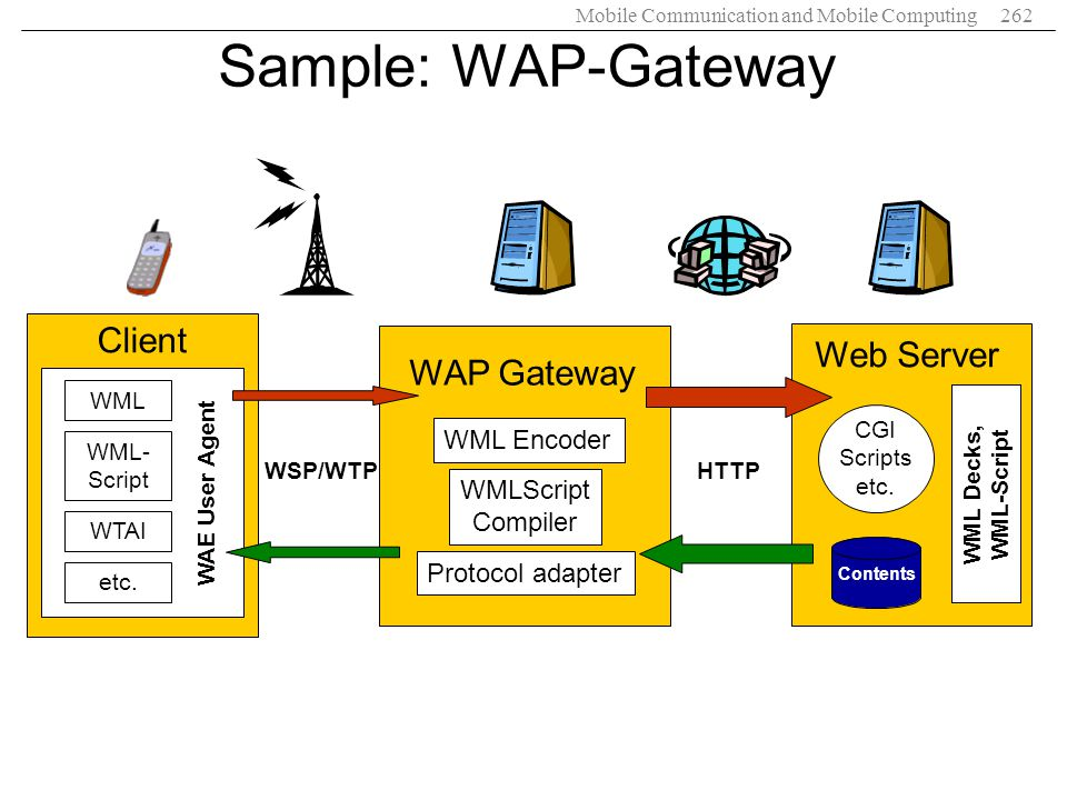 Mobile Communication and Mobile Computing262 Sample: WAP-Gateway Web Server Contents CGI Scripts etc. WML Decks, WML-Script WAP Gateway WML Encoder WM