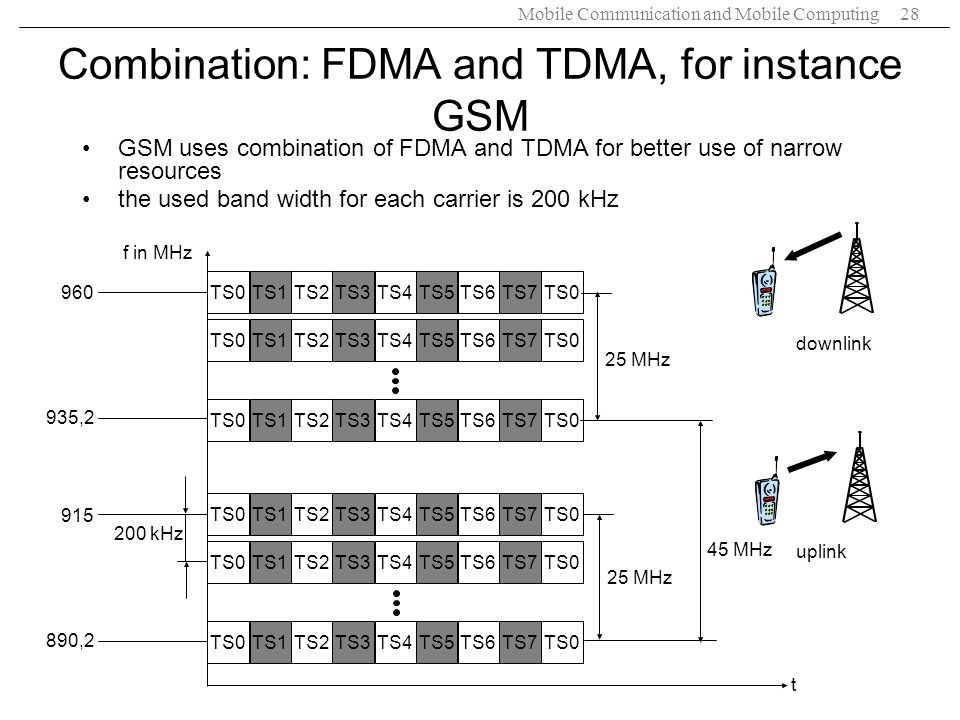 Mobile Communication and Mobile Computing28 Combination: FDMA and TDMA, for instance GSM GSM uses combination of FDMA and TDMA for better use of narro