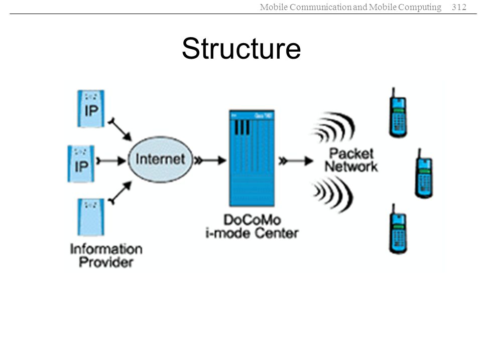 Mobile Communication and Mobile Computing312 Structure