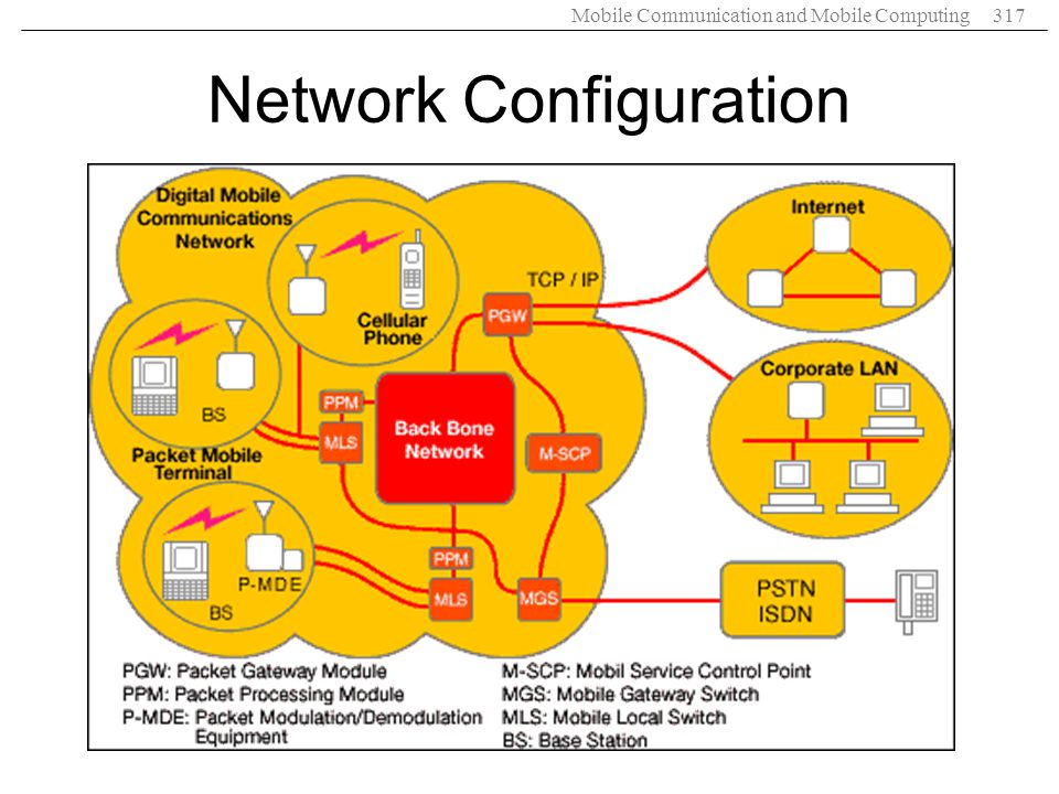 Mobile Communication and Mobile Computing317 Network Configuration
