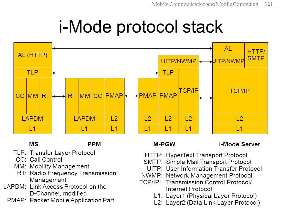 Mobile Communication and Mobile Computing321 i-Mode protocol stack RTCCMM LAPDM L1 TLP AL (HTTP) MS CCRTMM LAPDM L1 PMAP L2 L1 PPM PMAP L2 L1 PMAP L2 L1 TCP/IP L2 L1 TLP UITP/NWMP M-PGW TCP/IP L2 L1 UITP/NWMP AL HTTP/ SMTP i-Mode Server TLP:Transfer Layer Protocol CC:Call Control MM:Mobility Management RT:Radio Frequency Transmission Management LAPDM:Link Access Protocol on the D-Channel, modified PMAP:Packet Mobile Application Part HTTP:HyperText Transport Protocol SMTP:Simple Mail Transport Protocol UITP:User Information Transfer Protocol NWMP:Network Management Protocol TCP/IP:Transmission Control Protocol/ Internet Protocol L1:Layer1 (Physical Layer Protocol) L2:Layer2 (Data Link Layer Protocol)