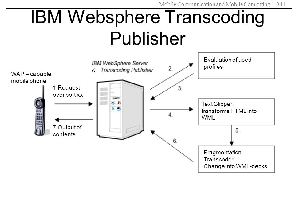 Mobile Communication and Mobile Computing341 IBM Websphere Transcoding Publisher WAP – capable mobile phone 7.Output of contents 1.Request over port x