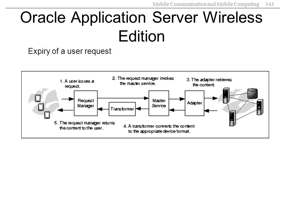 Mobile Communication and Mobile Computing343 Oracle Application Server Wireless Edition Expiry of a user request