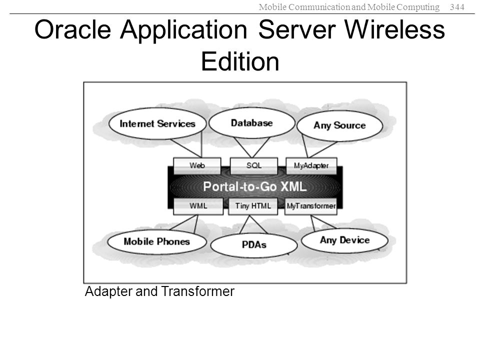 Mobile Communication and Mobile Computing344 Oracle Application Server Wireless Edition Adapter and Transformer