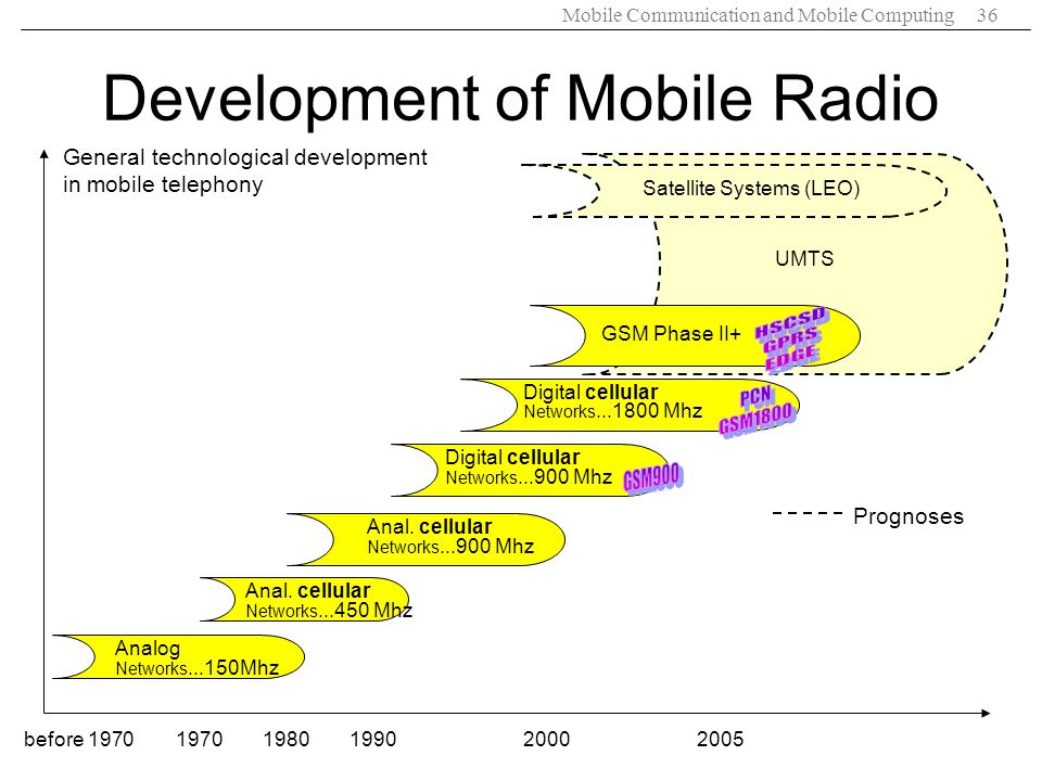 Mobile Communication and Mobile Computing36 General technological development in mobile telephony before 19701970198020002005 Analog Networks...150Mhz