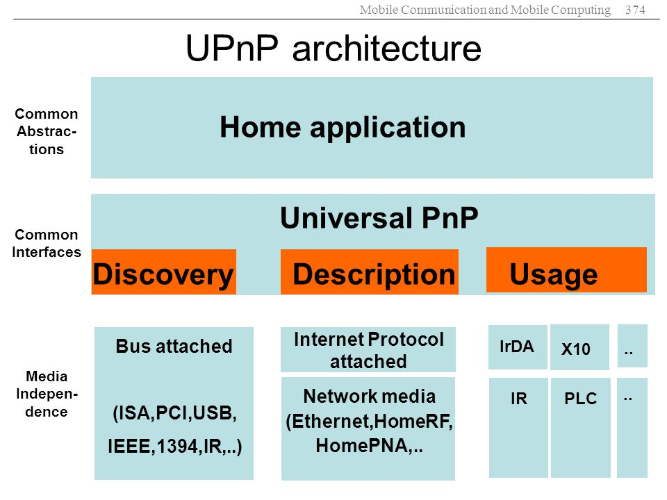 Mobile Communication and Mobile Computing374 Home application Universal PnP Bus attached (ISA,PCI,USB, IEEE,1394,IR,..) DiscoveryDescription Usage Int