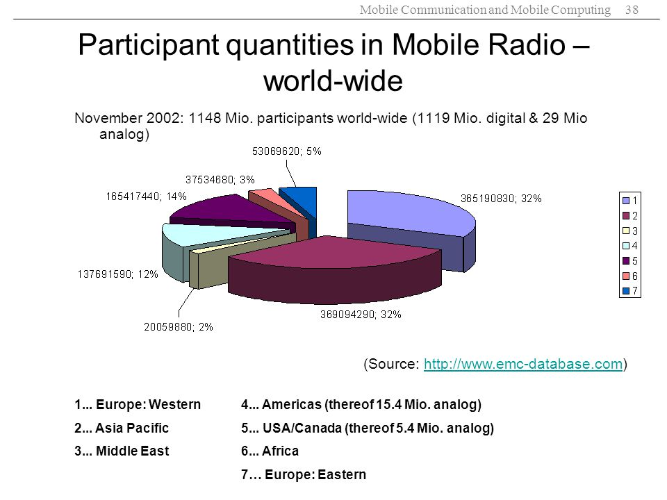 Mobile Communication and Mobile Computing38 Participant quantities in Mobile Radio – world-wide November 2002: 1148 Mio. participants world-wide (1119