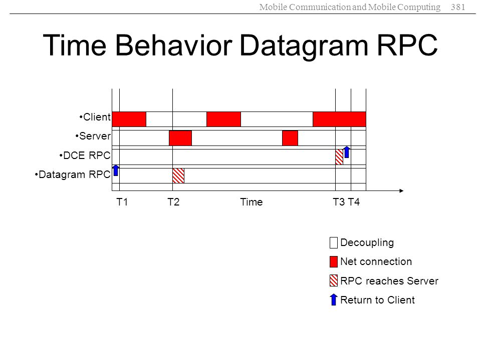 Mobile Communication and Mobile Computing381 Decoupling Net connection RPC reaches Server Return to Client Time Behavior Datagram RPC T1 T2 Time T3 T4