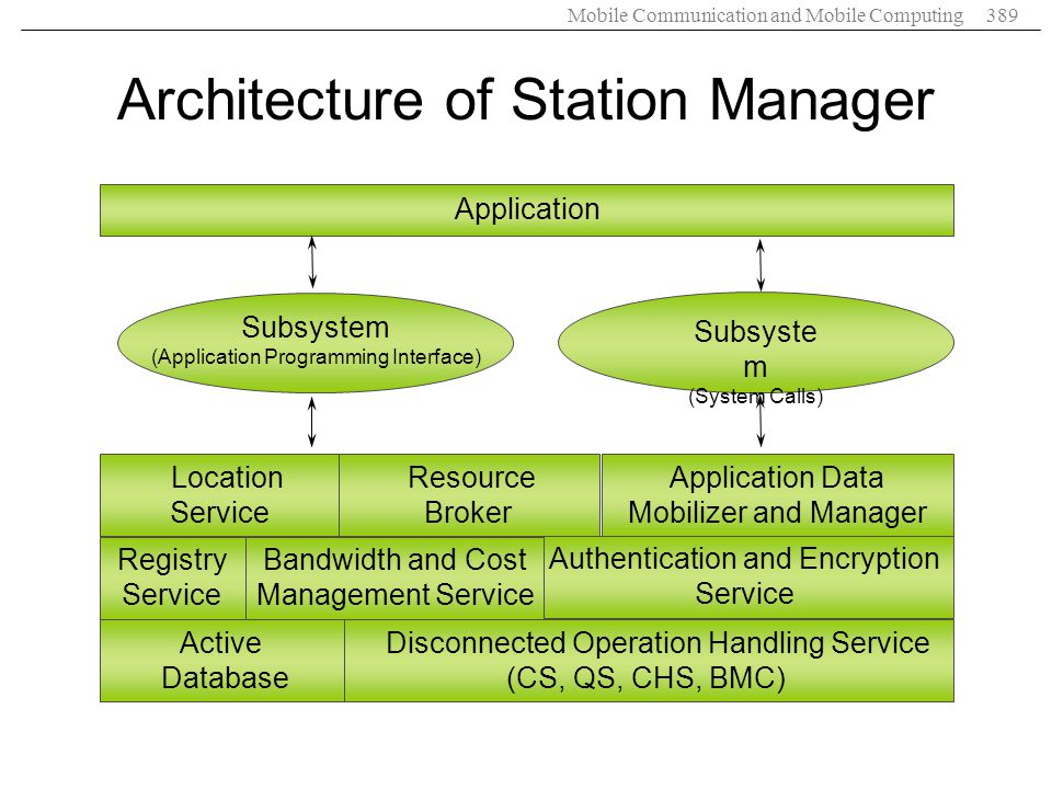 Mobile Communication and Mobile Computing389 Architecture of Station Manager Authentication and Encryption Service Application Subsystem (Application