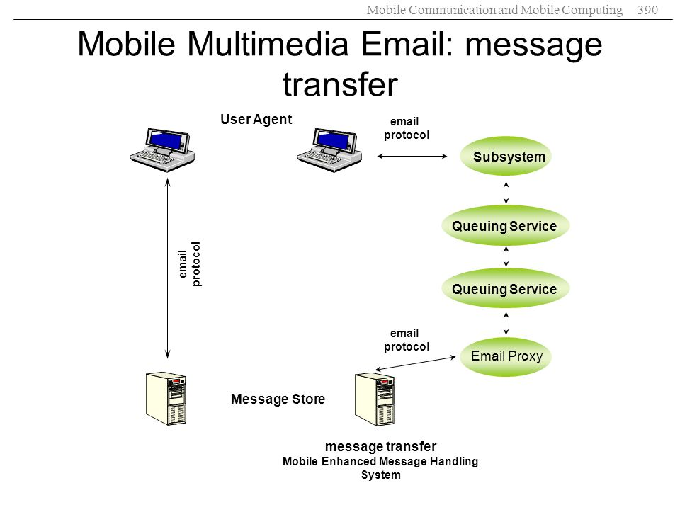 Mobile Communication and Mobile Computing390 Mobile Multimedia Email: message transfer User Agent Message Store Email Proxy Queuing Service Subsystem