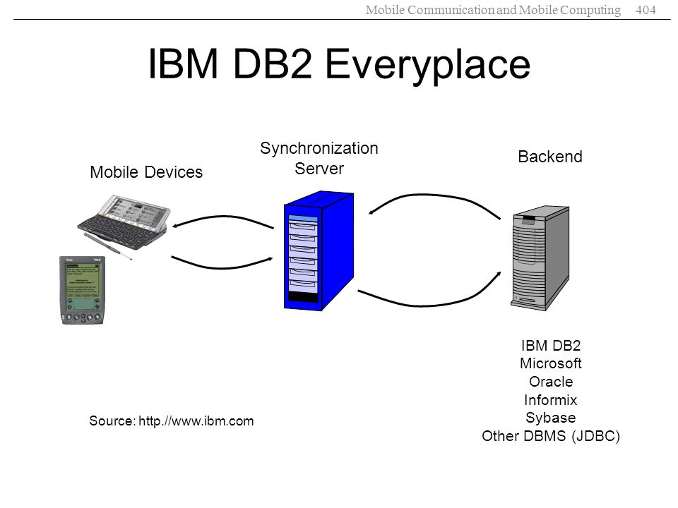Mobile Communication and Mobile Computing404 IBM DB2 Everyplace Source: http.//www.ibm.com Synchronization Server Backend IBM DB2 Microsoft Oracle Inf