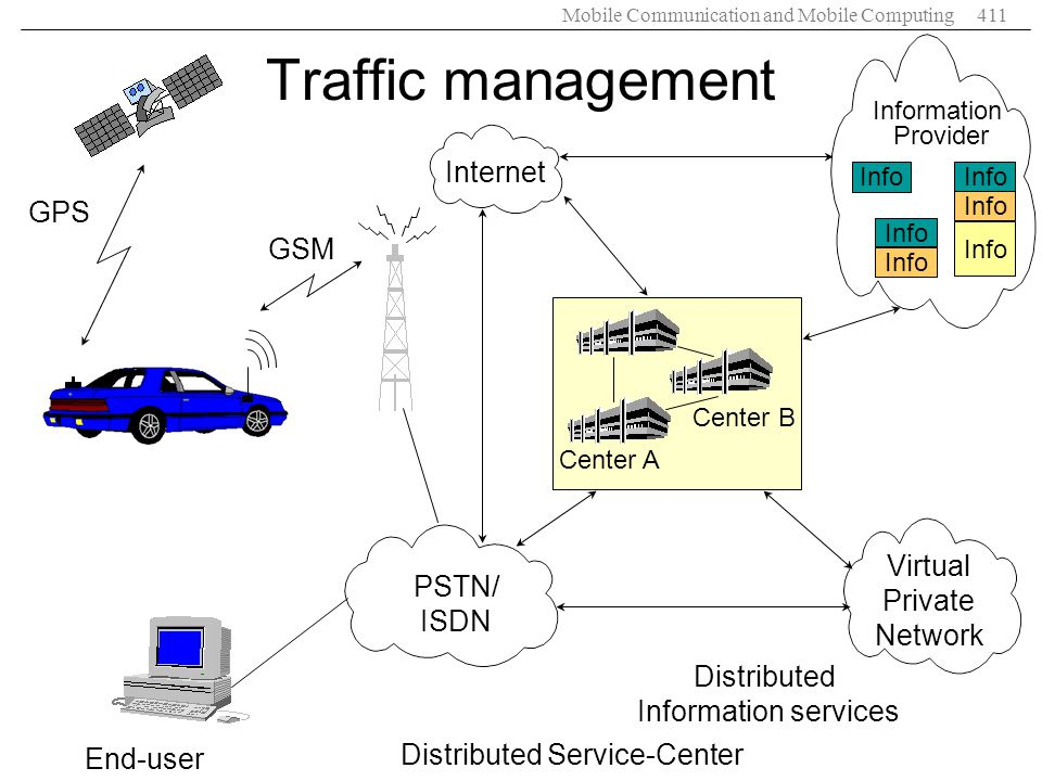 Mobile Communication and Mobile Computing411 GPS GSM Internet PSTN/ ISDN End-user Distributed Service-Center Distributed Information services Virtual