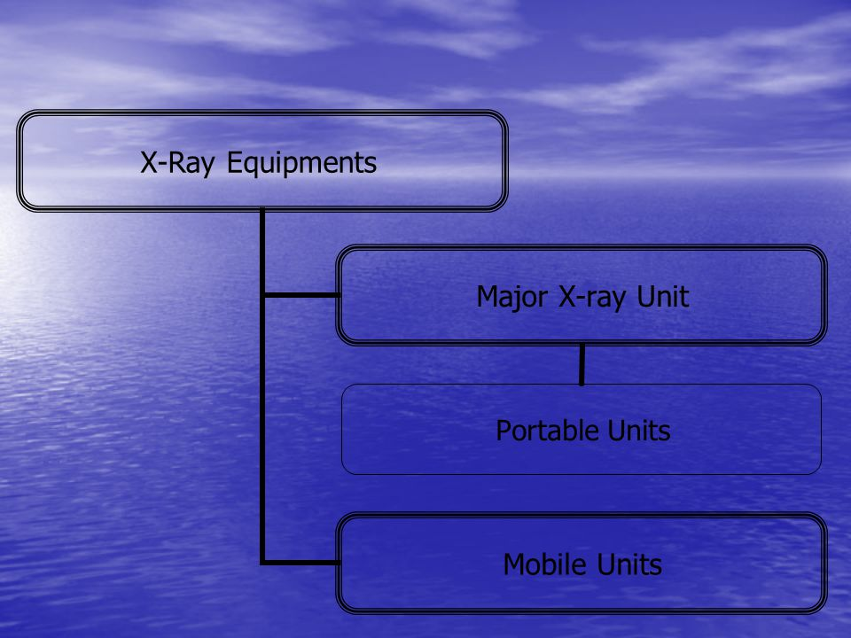 X-Ray Equipments Major X-ray Unit Portable Units Mobile Units