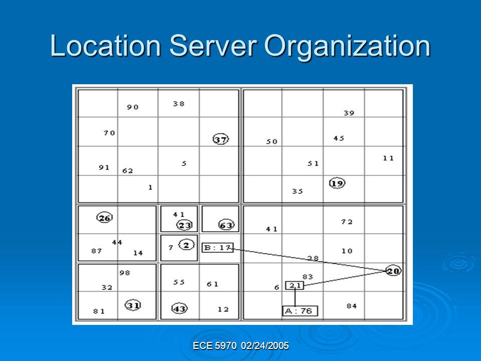 ECE 5970 02/24/2005 Location Server Organization