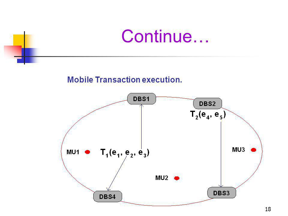 18 Continue… Mobile Transaction execution.