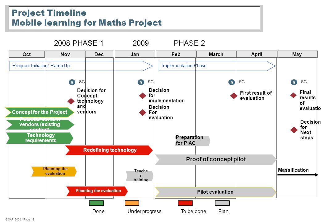 © SAP 2008 / Page 13 Project Timeline Mobile learning for Maths Project Oct Nov DecJanFebMarchApril Program Initiation/ Ramp Up Concept for the Project Technology requirements Pilot evaluation First result of evaluation Potential content vendors (existing content) Redefining technology Proof of concept pilot 2008 PHASE 12009 PHASE 2 Planning the evaluation Teache r training Decision for Next steps Final results of evaluation PlanDoneUnder progressTo be done Decision for Concept, technology and vendors Planning the evaluation Implementation Phase n SG Decision for implementation Massification n SG n n May Preparation for PIAC Decision For evaluation