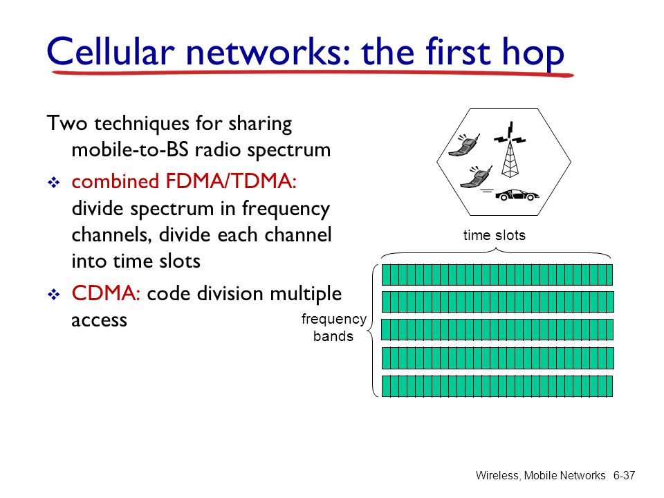 Wireless, Mobile Networks6-37 Cellular networks: the first hop Two techniques for sharing mobile-to-BS radio spectrum combined FDMA/TDMA: divide spect