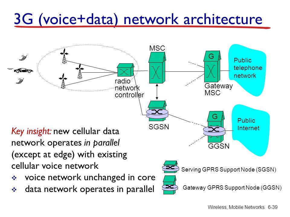Wireless, Mobile Networks6-39 3G (voice+data) network architecture radio network controller MSC SGSN Public telephone network Gateway MSC G Serving GP
