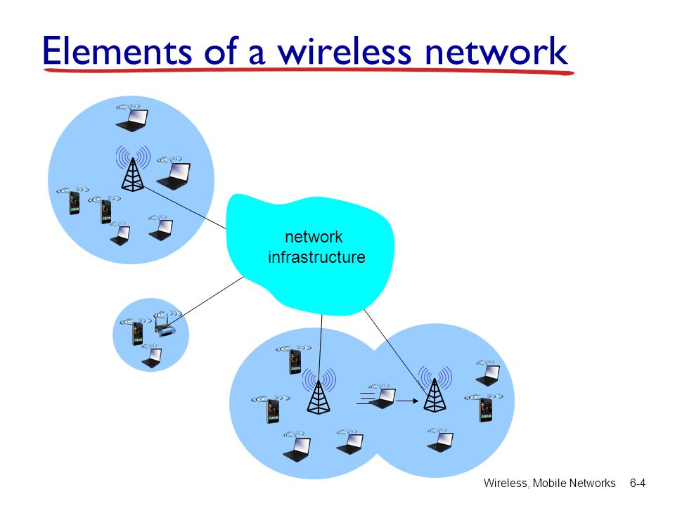 Wireless, Mobile Networks6-4 Elements of a wireless network network infrastructure