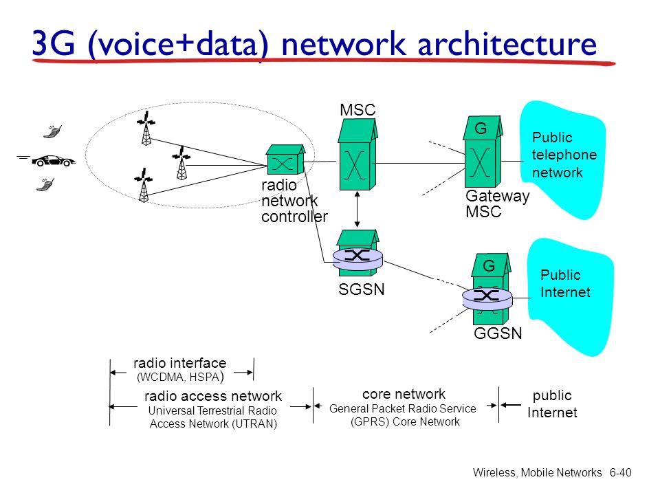 Wireless, Mobile Networks6-40 radio network controller MSC SGSN Public telephone network Gateway MSC G Public Internet GGSN G radio access network Uni