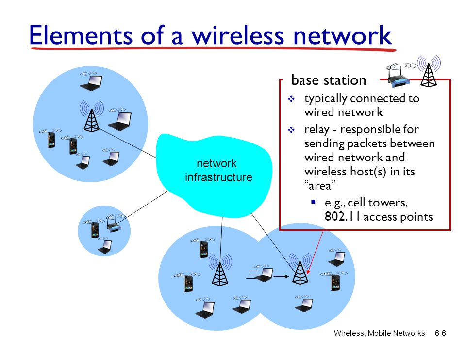 Wireless, Mobile Networks6-6 base station typically connected to wired network relay - responsible for sending packets between wired network and wirel