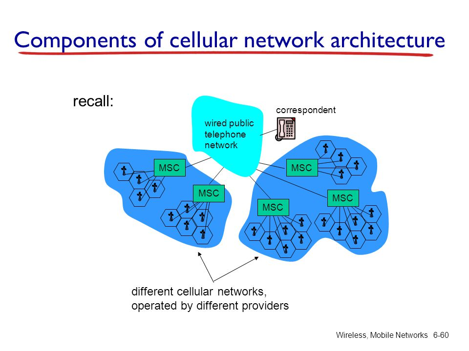 Wireless, Mobile Networks6-60 Components of cellular network architecture correspondent MSC wired public telephone network different cellular networks