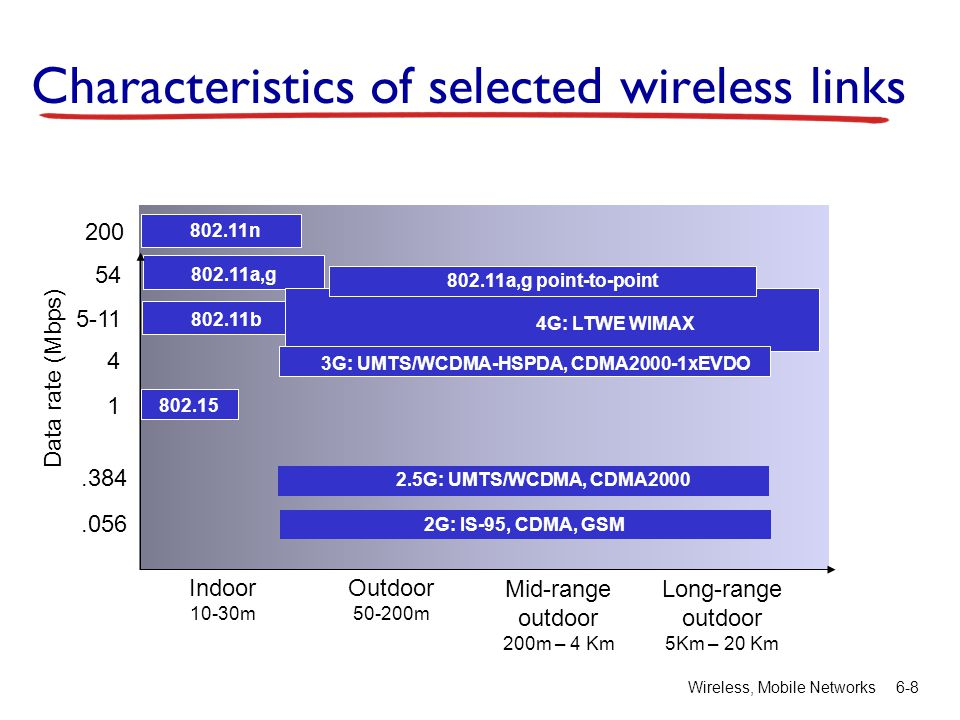 Wireless, Mobile Networks6-8 Characteristics of selected wireless links Indoor 10-30m Outdoor 50-200m Mid-range outdoor 200m – 4 Km Long-range outdoor