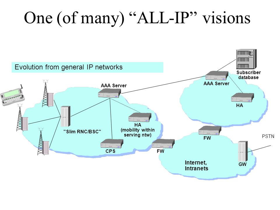 One (of many) ALL-IP visions PSTN HA (mobility within serving ntw) HA FW AAA Server Internet, Intranets Subscriber database FW CPS GW Slim RNC/BSC Evolution from general IP networks