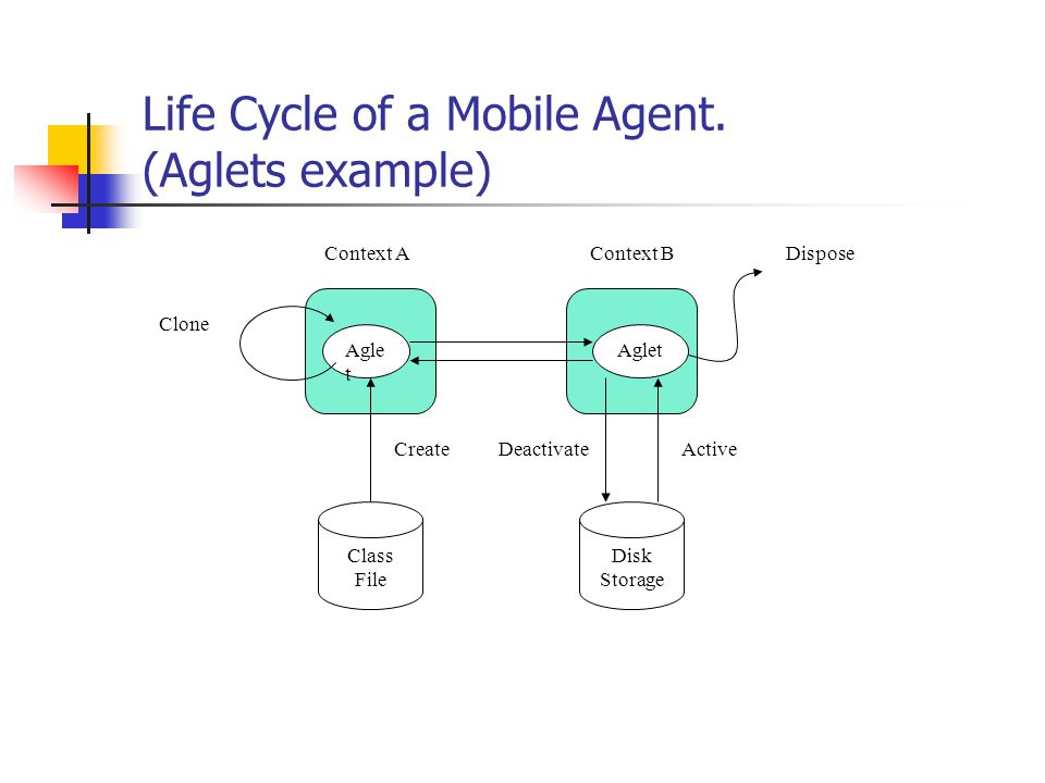 Life Cycle of a Mobile Agent. (Aglets example) Agle t Clone Context AContext B Class File Disk Storage CreateActiveDeactivate Dispose