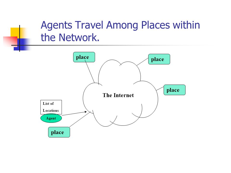 Agents Travel Among Places within the Network. Agent place The Internet List of Locations place