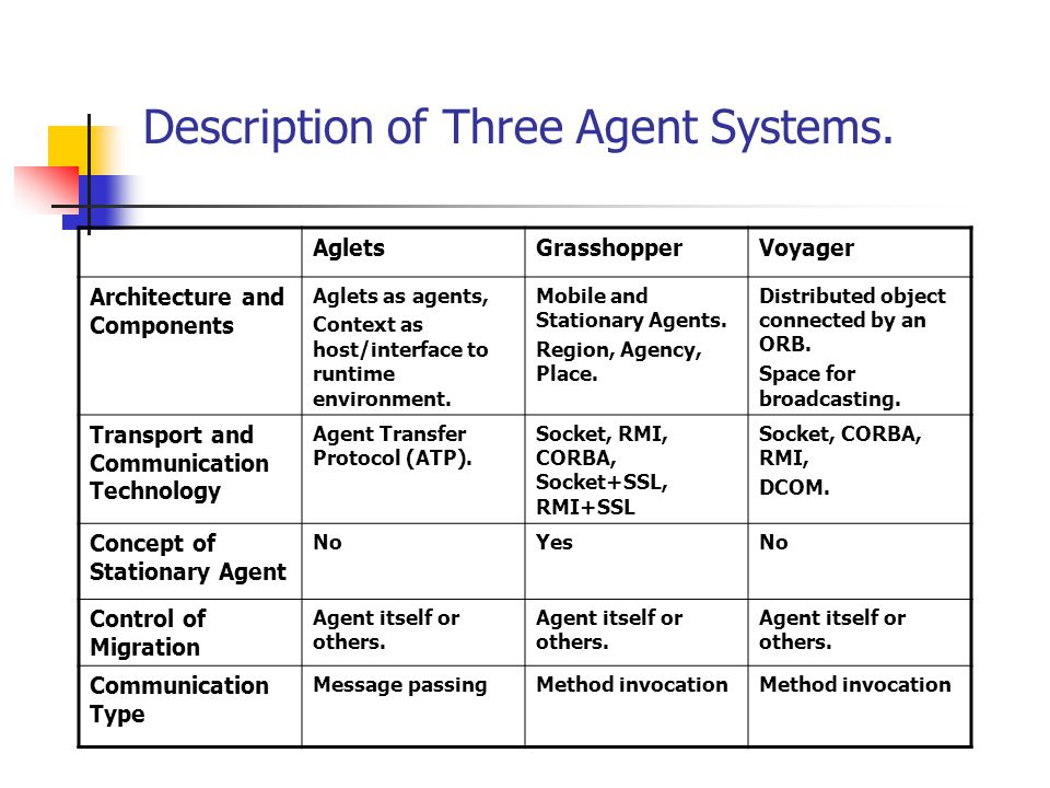Description of Three Agent Systems. AgletsGrasshopperVoyager Architecture and Components Aglets as agents, Context as host/interface to runtime enviro